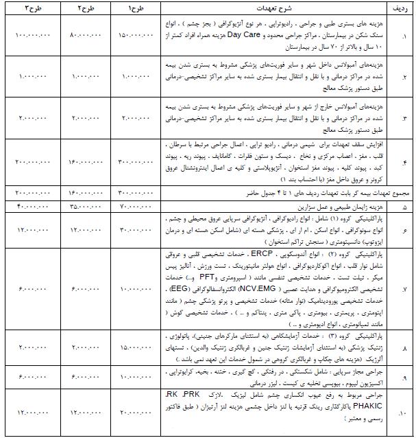 طرح های بیمه تکمیلی دانش بنیان بیمه ایران