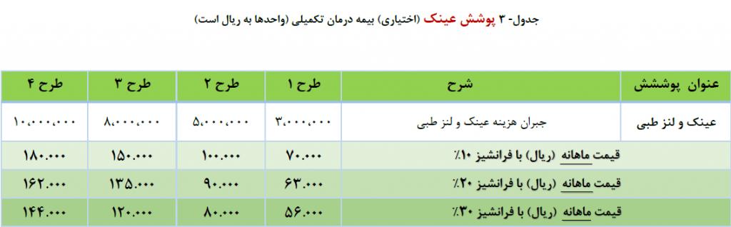جدول طرحهای پوشش عینک مربوط به بیمه تکمیلی درمان تعاون
