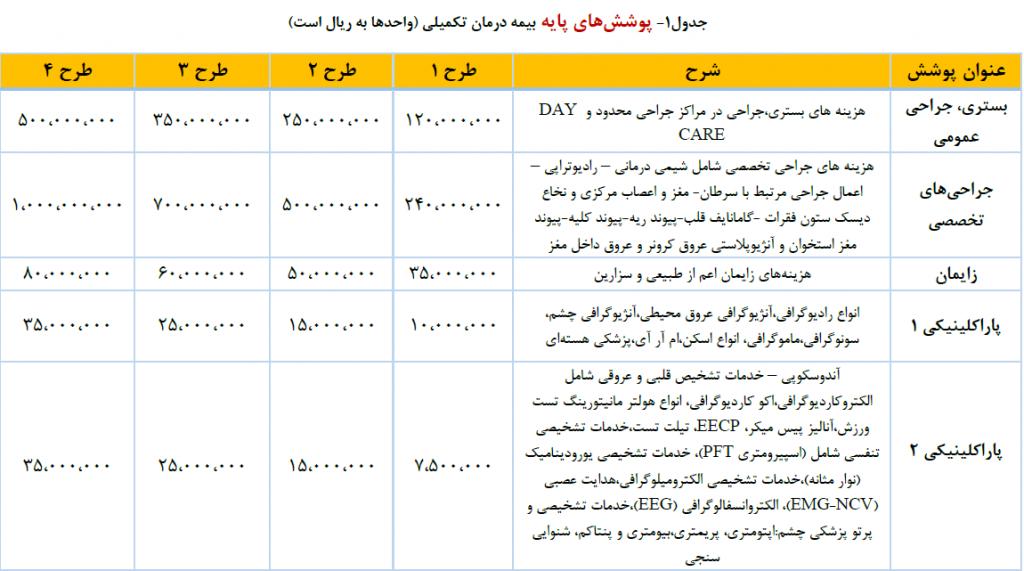 طرحهای بیمه تکمیلی گروهی تعاون پوشش های پایه جدول 1