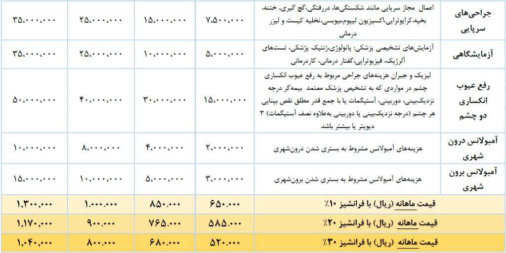 طرحهای بیمه تکمیلی شرکتی بیمه تعاون پوشش های پایه جدول 2