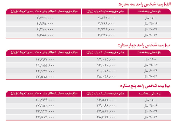 قیمت طرح های شخص واحد بیمه تکمیلی دی